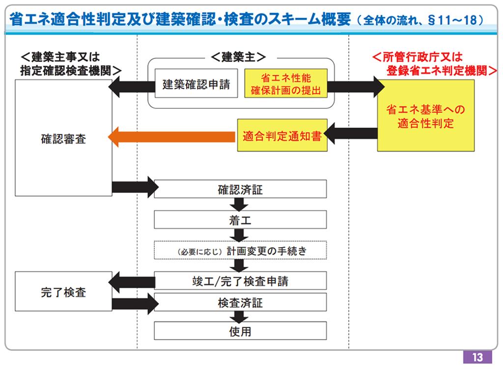 省エネ適合性判定および建築確認・検査のスキーム概要