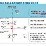 施工日前後の省エネ基準適合義務の適用関係