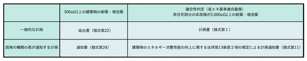 新築・増改築時に使用する申請書の様式について