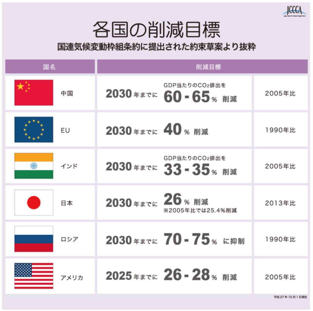 パリ協定における各国の削減目標