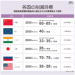 各国のCO2削減目標