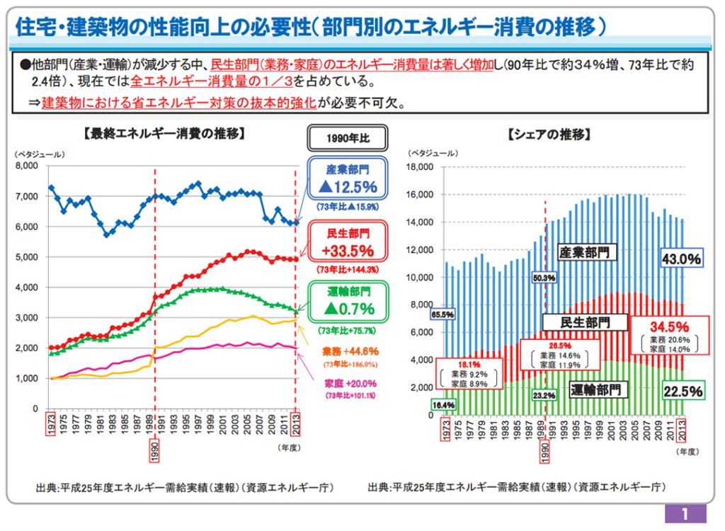 部門別のエネルギー消費の推移