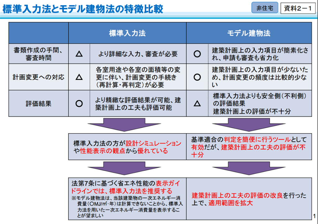 標準入力法とモデル建物法の特徴比較