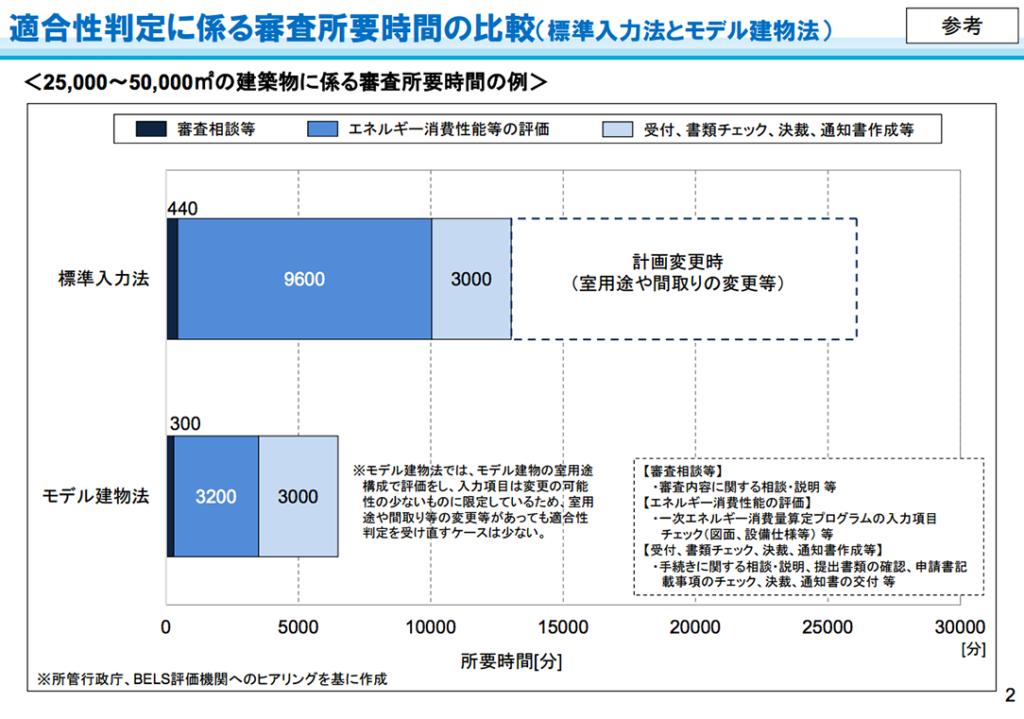 適合性判定に係る審査所用時間の比較(モデル建物法と標準入力法)