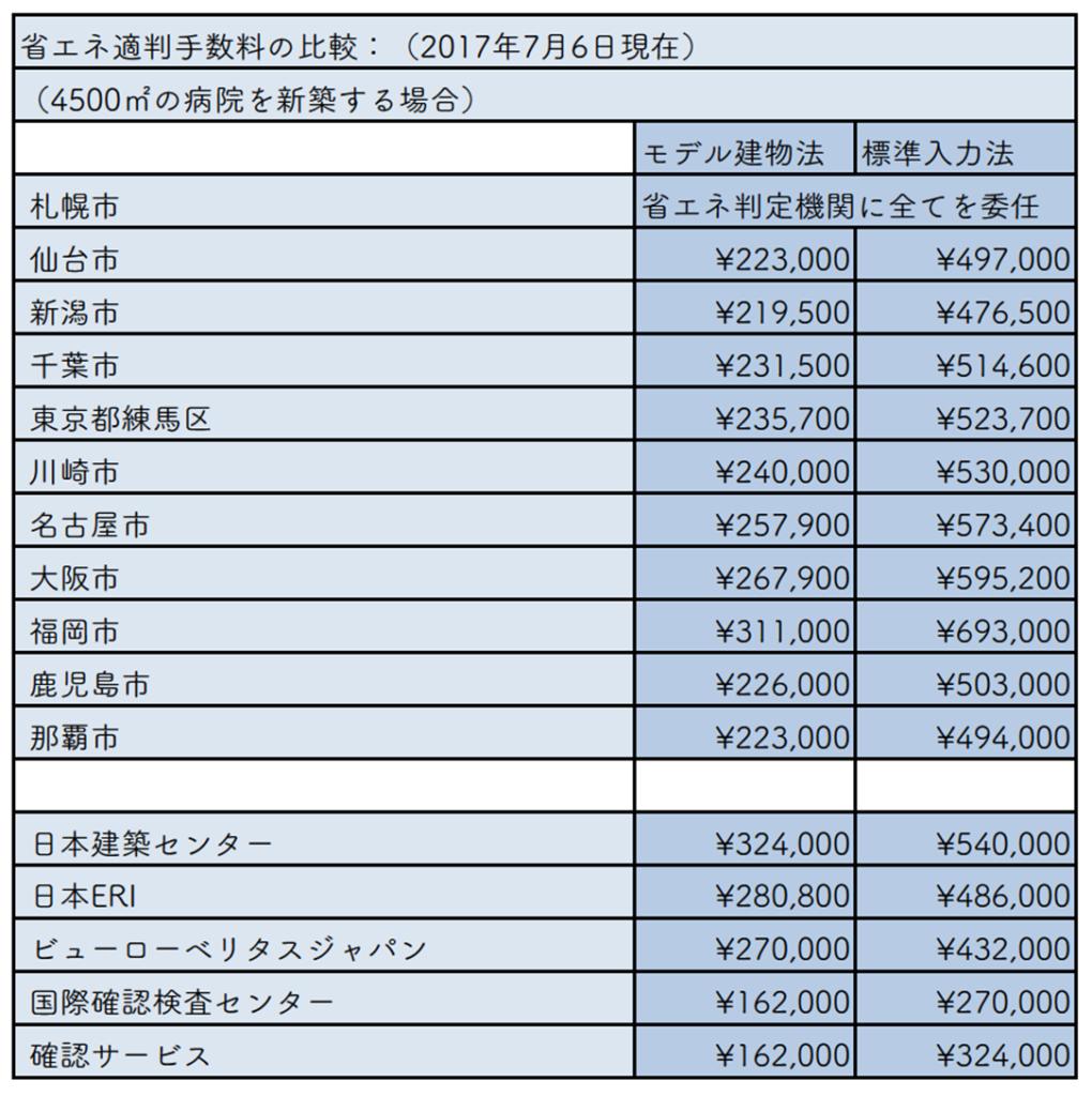 各機関別に省エネ適判手数料を調査し、比較した表