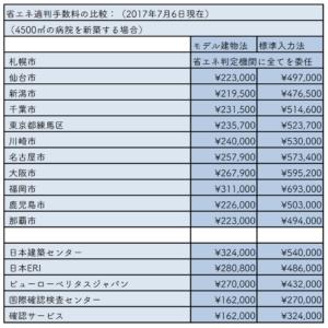 省エネ適判手数料の比較(2017年7月)