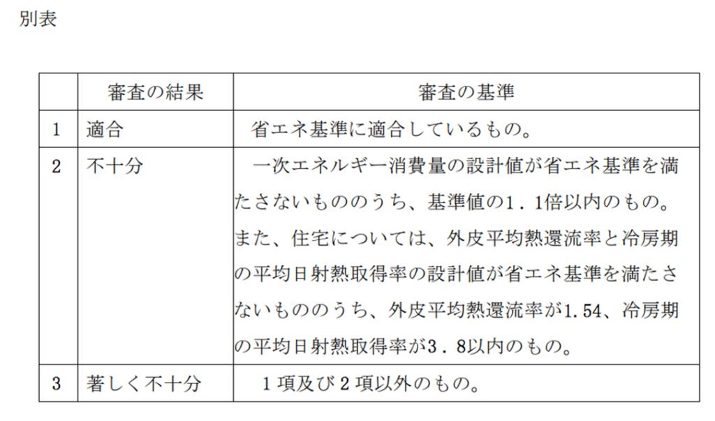 「名古屋市における建築物のエネルギー消費性能の向上に関する法律に係る 運用制度要綱」からの抜粋