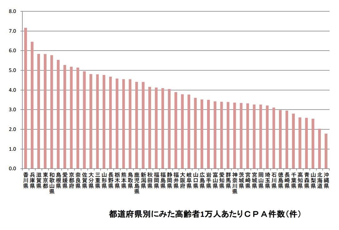 都道府県別ランキング:地方独立行政法人東京都健康長寿医療センター 報道発表資料より