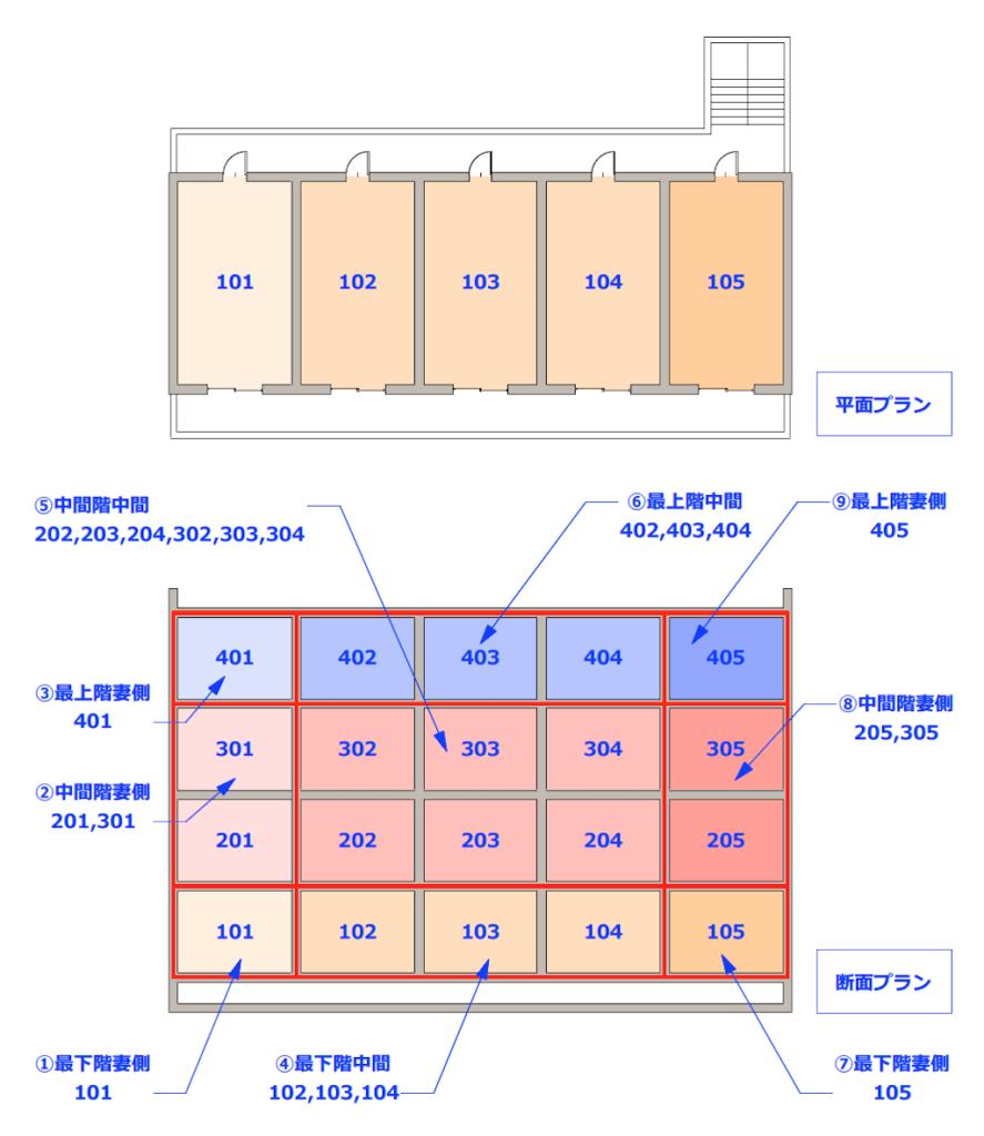 (例1)基本的な評価対象住戸数の図