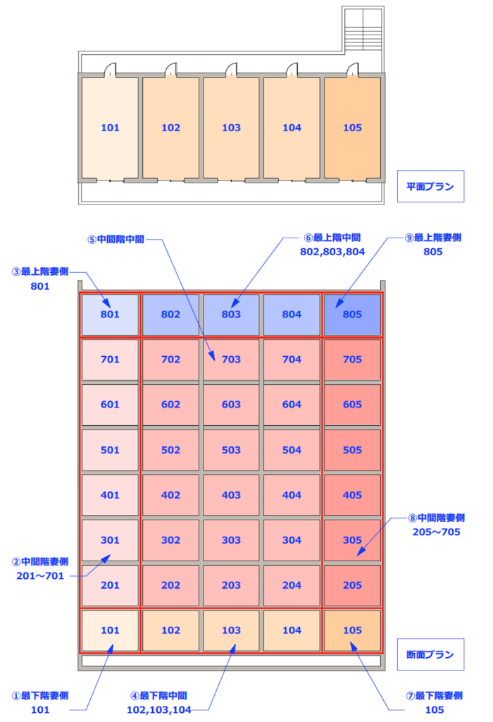 (例2)階数が増えても、評価対象住戸数変わらない図