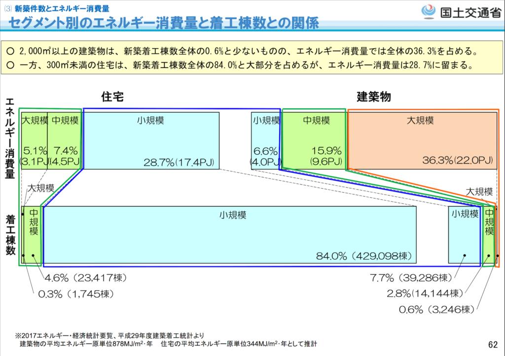 今後の住宅・建築物の省エネルギー対策のあり方について(第2次報告案)3