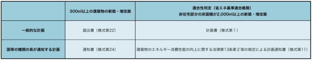 届出様式の一覧表