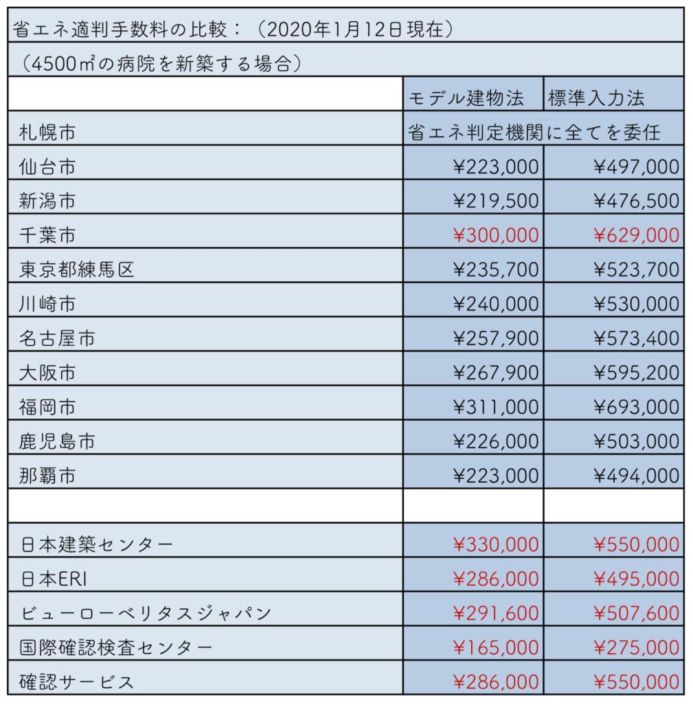 省エネ適判手数料の比較(2020年1月)