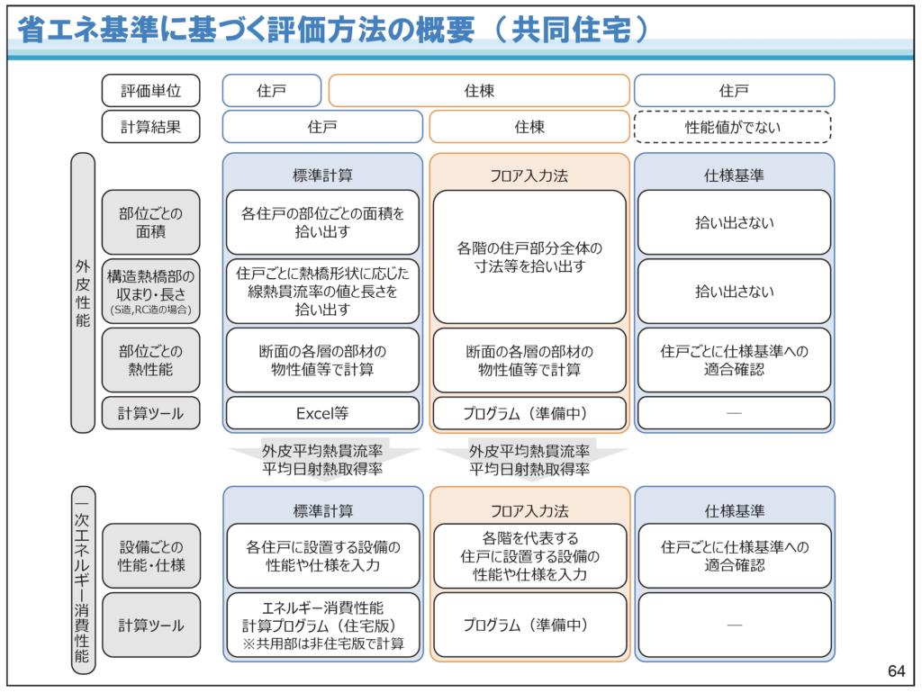 共同住宅の評価方法の概要